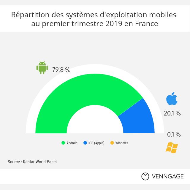 Quels systèmes d'exploitation mobiles dominent dans l''Hexagone?