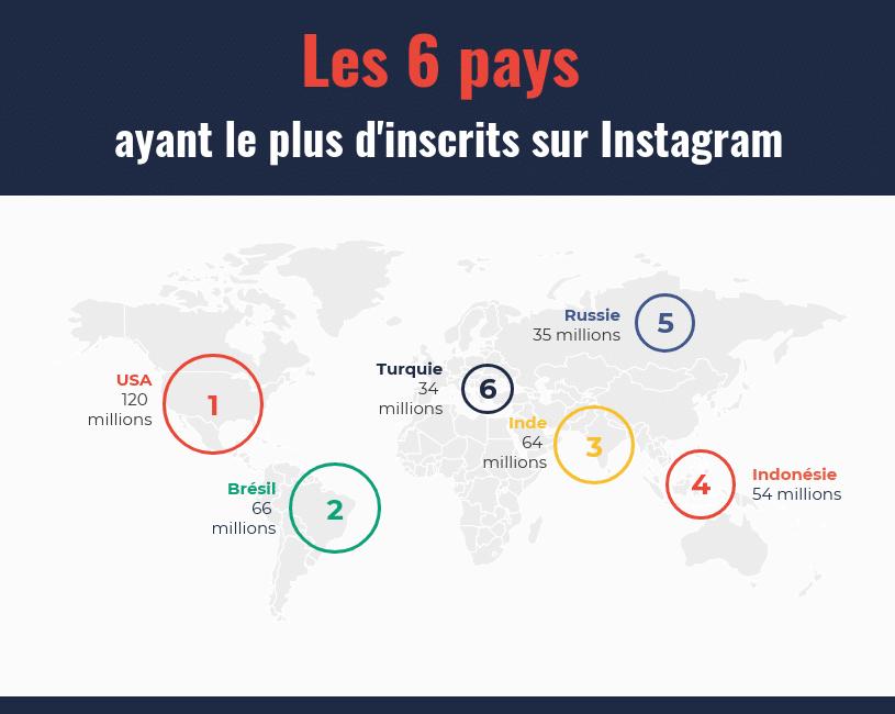 Quelle nation compte le plus d'utilisateurs d'Instagram ?