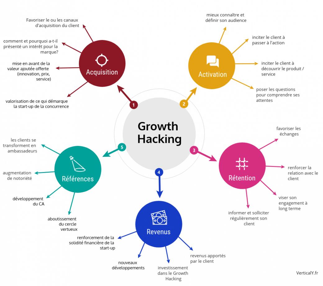 Quelles sont les missions d'un Growth Hacker ?