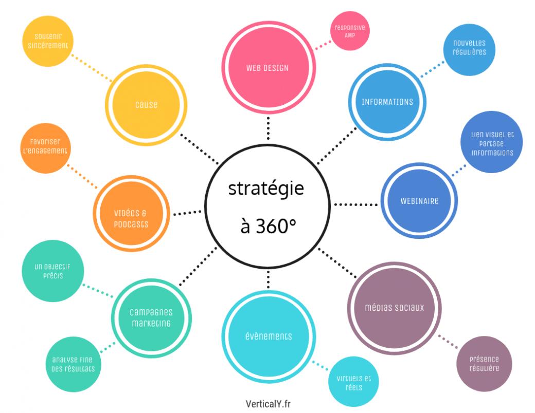 Qu'est-ce que le marketing holistique ?