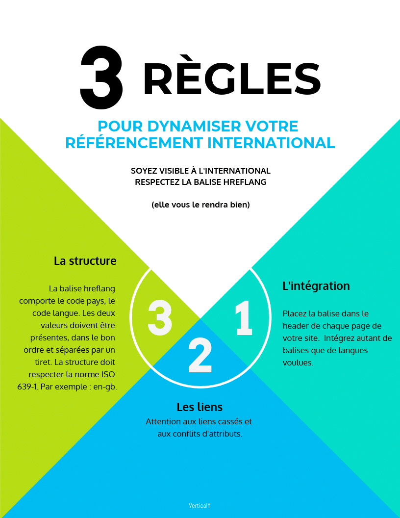 Comment référencer son site dans plusieurs pays ?