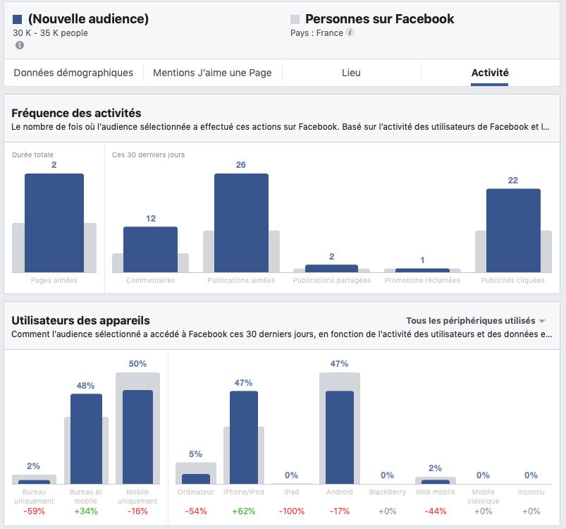 Comment retargetter une campagne Facebook Ads ?