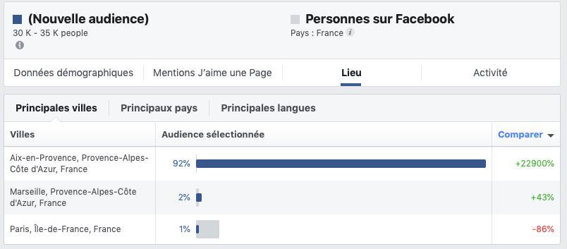 Comment mesurer ses statistiques sur FB ?