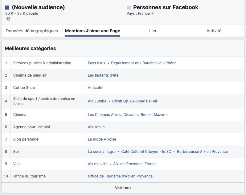 Comment augmenter son taux de reach Facebook ?