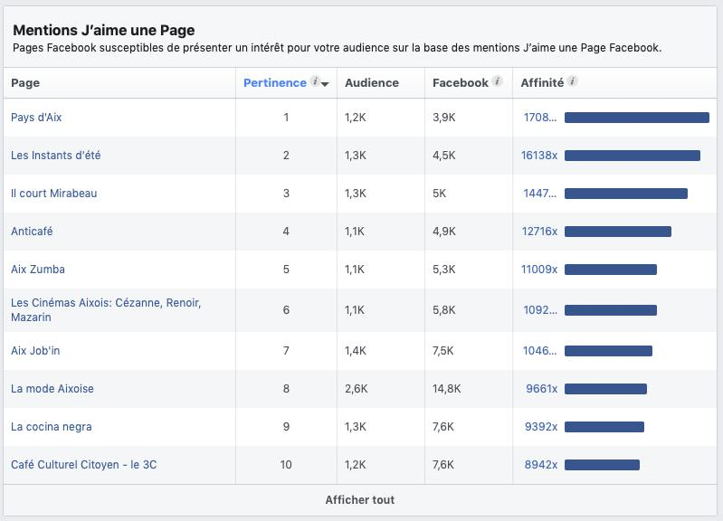 Comment augmenter ma conversion via Facebook ?