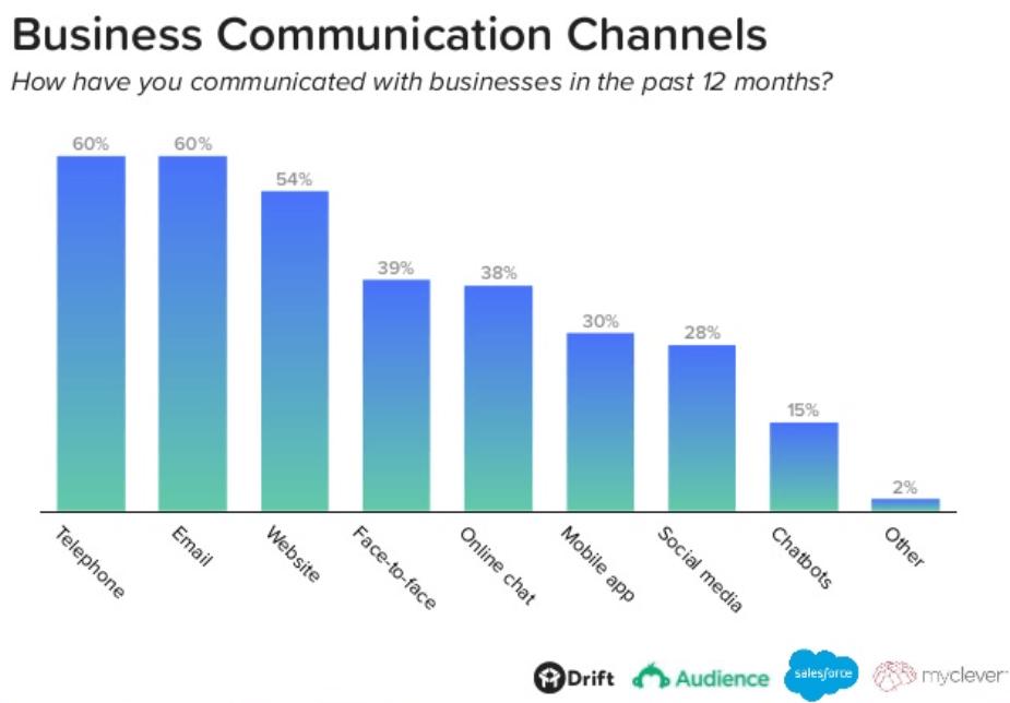 Comment communiquer avec ses clients en ligne ?